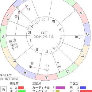 12月3日の地震予知◇川崎市周辺