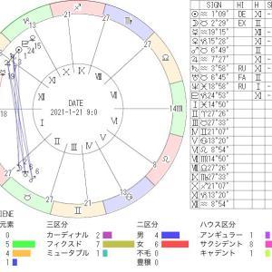 1月21日の地震予知◇川崎市周辺