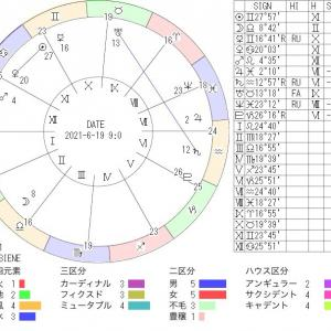 6月19日の地震予知◇川崎市周辺