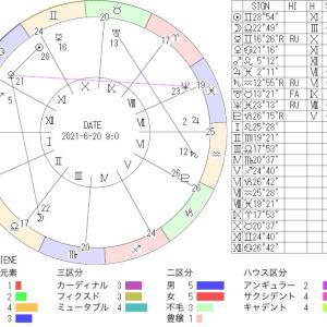 6月20日の地震予知◇川崎市周辺