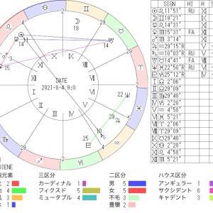 8月4日の地震予知◇川崎市周辺