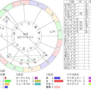 9月14日の地震予知◇川崎市周辺