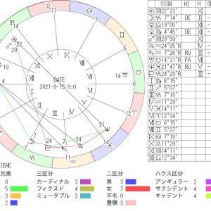 9月15日の地震予知◇川崎市周辺
