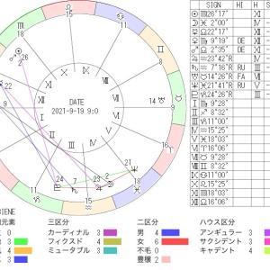 9月19日の地震予知◇川崎市周辺
