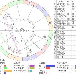 10月15日の地震予知◇川崎市周辺