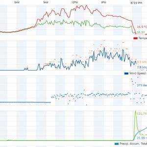 記録を更新! 観測史上初の猛烈な雨