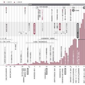 新型コロナウイルス感染状況をまとめた秀逸なグラフ