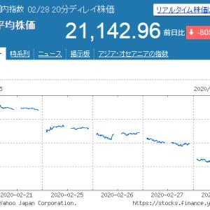 2020/02/28 コロナ暴落の週末、日経平均株価-800円でプットオプション急騰
