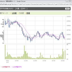 2020/03/09 コロナ大暴落のSQ週月曜、日経平均株価-1050円でのプットオプションの値動き