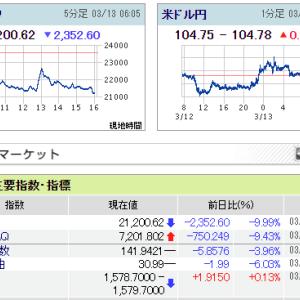 2020/03/13 コロナ大暴落、NYダウ-2350、夕場日経平均先物-1270円でのSQ
