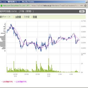 2019/05/08 SQ週水曜日 日経平均先物 値幅1%でもプットオプション急騰?