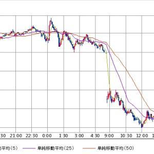 2018/12/25 日経平均株価-1010円でのオプションの値動き