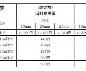 熊谷市議会12月議会 水道料金値上げ 平均19、52%