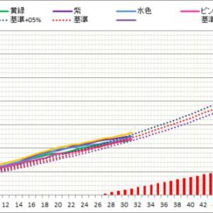 ママ犬日誌 3-25(番外編)仔犬の体重増加曲線