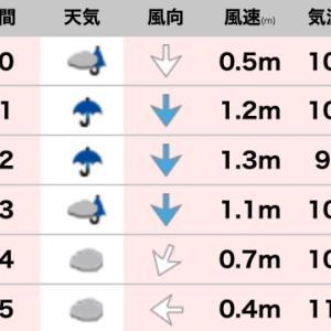 天気予報は当たるね(^^)