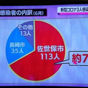 長崎県内、6月の新型コロナウイルス感染者の約7割が佐世保市