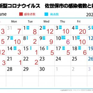 新型コロナ 長崎県のフェーズは2に引き下げ、佐世保市だけは高い病床使用率続きフェーズ4を継続