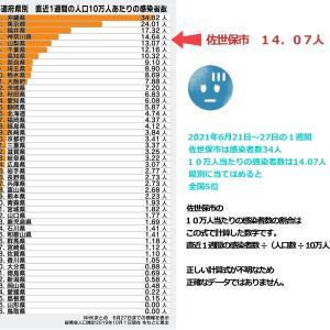 佐世保市の直近1週間10万人当たりの感染者数は14.07人 県別で比較すると神奈川県に次ぐ全国5位