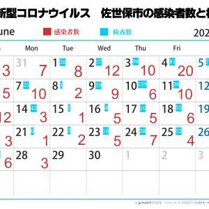 #佐世保コロナ 2021年6月28日 海上自衛隊クラスター発生の発表あり