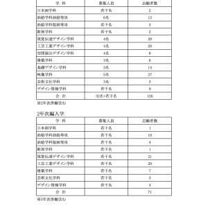 武蔵野美術大学 2020年度編入学選抜・転科試験志願者数一覧