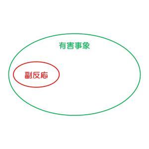 副作用と副反応と秋田県、柴犬