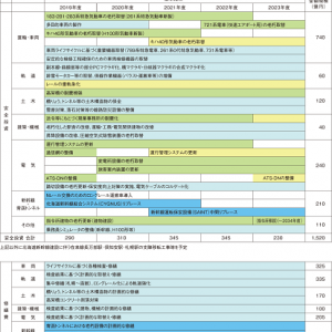 今後数年間におけるJR北海道の車両動向