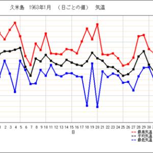 1月20日 沖縄最低気温を久米島で記録