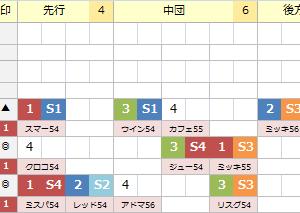 《 人生逆転の馬券 》 G2 阪神牝馬S 過去の傾向とイメージ