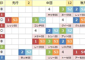《 人生逆転の馬券 》 G1 桜花賞 過去の傾向とイメージ