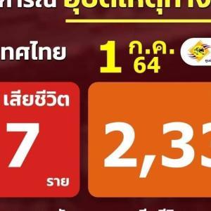とうとうタイでは交通事故よりもコロナの方が危険!!