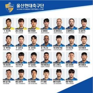 ACL出場の蔚山、コロナ陽性の韓国代表GKチョ・ヒョヌはメンバー外…ウォン・ドゥジェやチョン・スンヒョンらはホテル隔離中