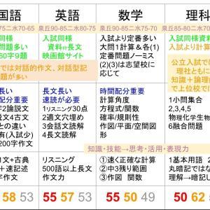 2019金沢市統一テスト 分析