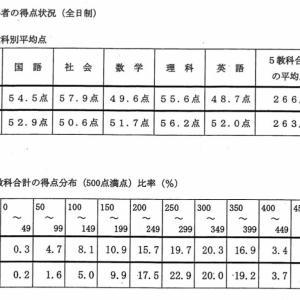 石川県公立高校入試得点状況平均点