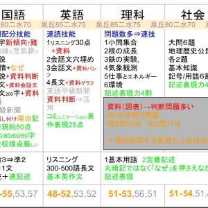 31年度石川県公立高校入試