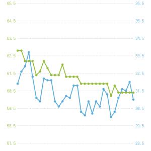 ダイエット4週間目と1ヶ月目の経過報告…これまでの傾向を分析
