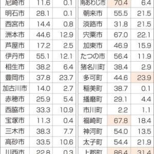 6月21日 兵庫県 緊急事態宣言解除