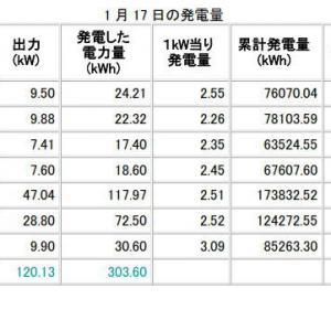 H31年1月17日、18日の発電データ 償却率117%達成