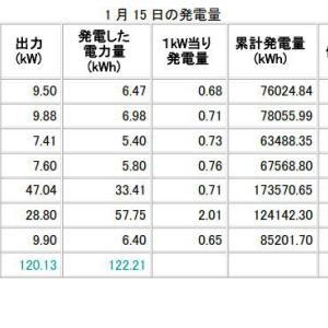 H31年1月15日、16日の発電データ 償却率119%達成