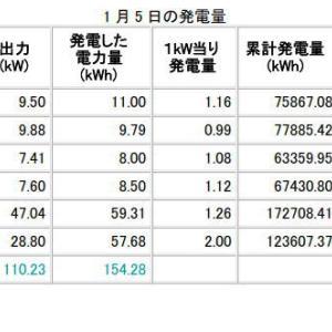 H31年1月5日、6日の発電データ パネル95枚/80枚償却