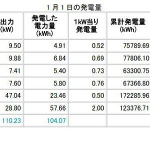 H31年1月1日、2日の発電データ