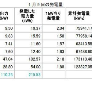 H31年1月9日、10日の発電データ 償却率47%達成