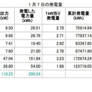 H31年1月7日、8日の発電データ