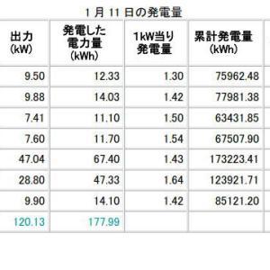 H31年1月11日、12日の発電データ