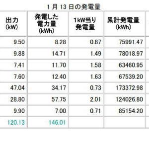 H31年1月13日、14日の発電データ