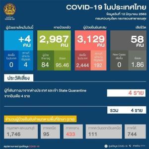タイ 新型コロナ新規感染4人、全員がインドからの帰国者 国内感染18日間なし