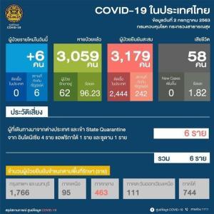 タイ、帰国者6人が新型コロナ感染 インドネシアなど