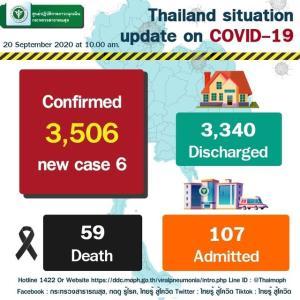 タイ、新型コロナで6月1日以来の死者