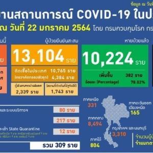 タイ、新型コロナ新規国内感染297人