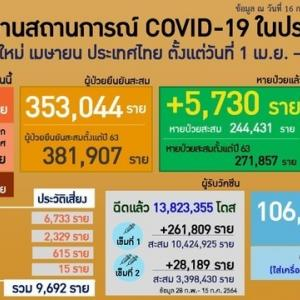 タイ、16日の新型コロナ新規感染報告9692人 67人死亡 入院中10.7万人