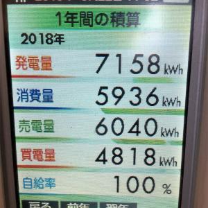 太陽光発電8年経過。あと2年で損益分岐
